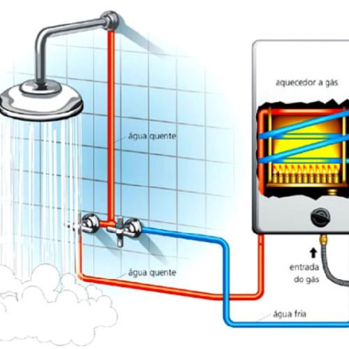 Aquecedor De água Fogão A Lenha Caldeiras E Aquecedores