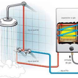 Manutenção de aquecedor a gás rinnai